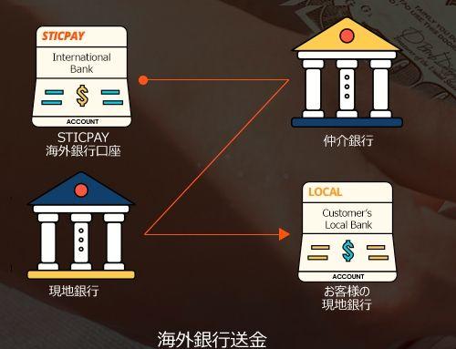 STICPAY(スティックペイ)から出金する方法(海外銀行)