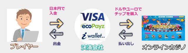 オンラインカジノの入金の流れ、仕組み