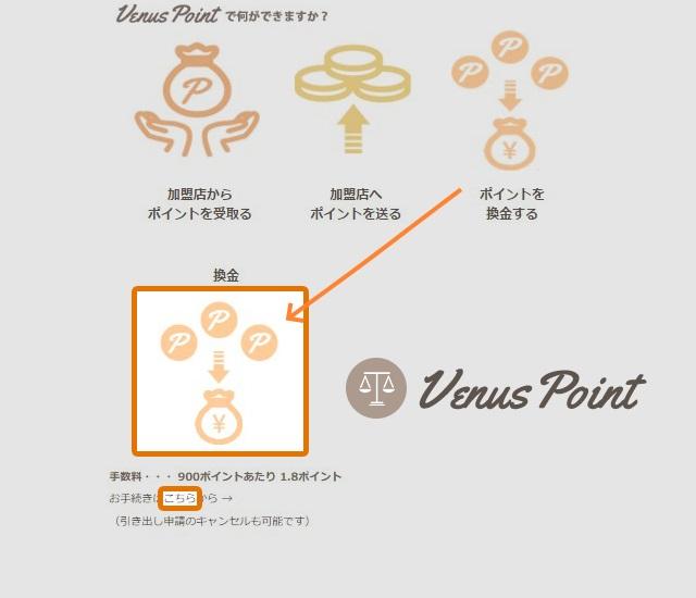 VenusPoint(ヴィーナスポイント)の換金レート