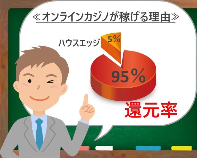 オンラインカジノは還元率が高い!