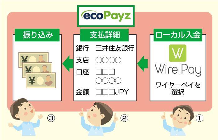 ecoPayz(エコペイズ)でローカル入金(三井住友銀行)する方法