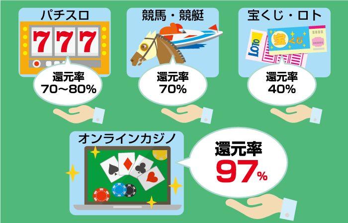 オンラインカジノは稼げる!控除率を他のギャンブルと比較・計算してみよう!