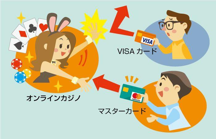 MasterCard(マスターカード)クレジットカード入金の特徴について
