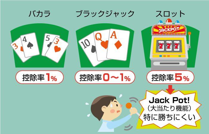 オンラインカジノ各ゲームごとの控除率で、稼ぎやすいゲームを見つけよう