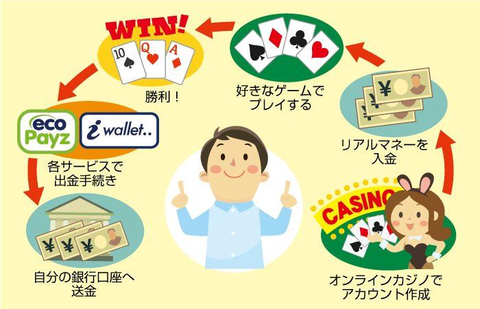 オンラインカジノで稼ぐ方法や手順を説明します