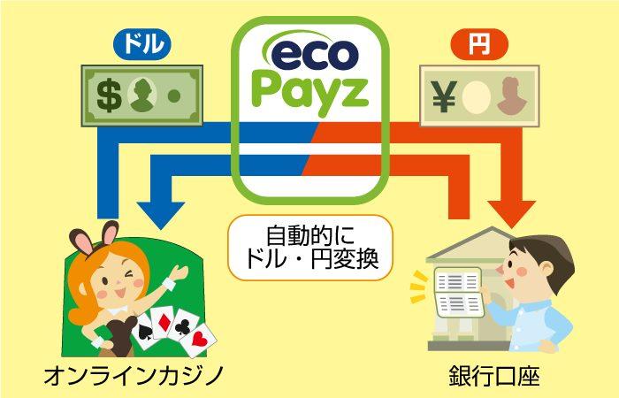 ecoPayz(エコペイズ)の送金の仕組み