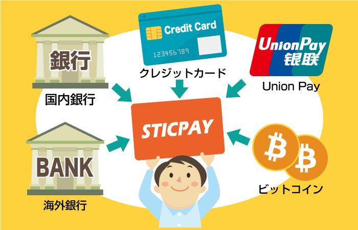 STICPAY(スティックペイ)に入金する方法