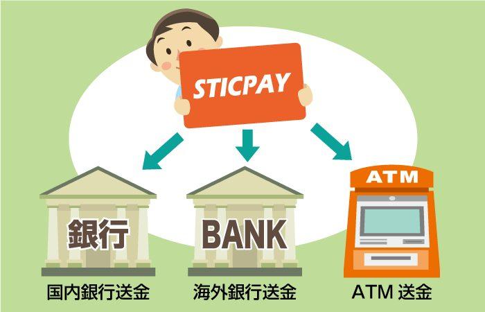 STICPAY(スティックペイ)から出金する方法