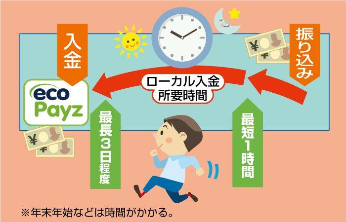 エコペイズでローカル入金のアカウント反映時間