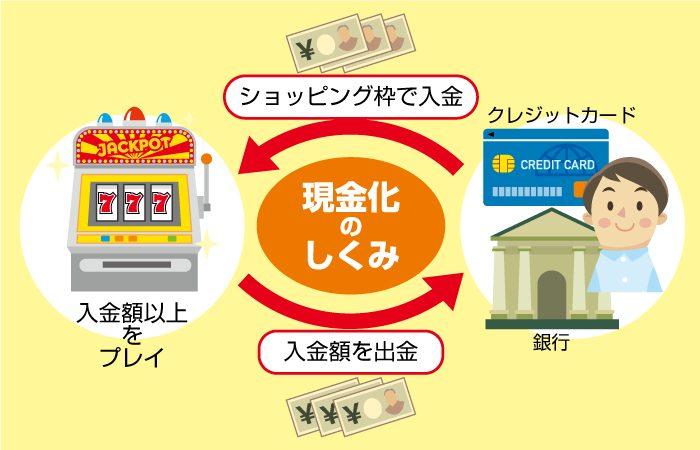 クレジットカード現金化するならオンラインカジノ現金化が最適!