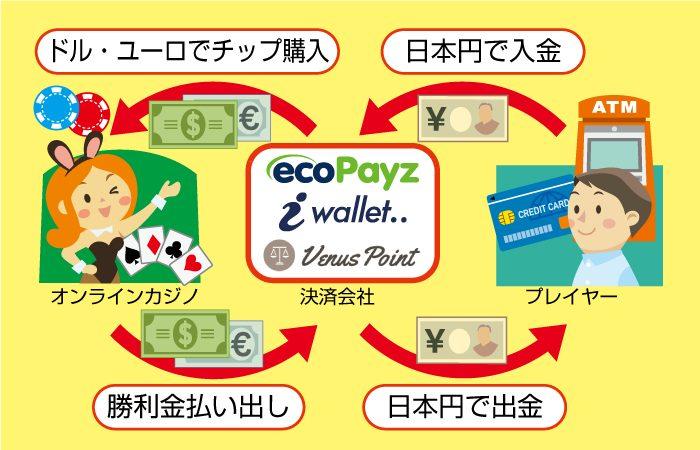オンラインカジノの入金方法の流れ