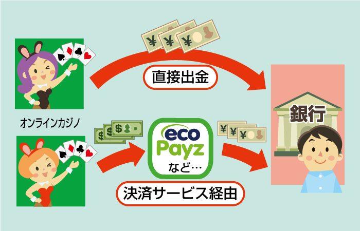 オンラインカジノの銀行振込する出金パターン
