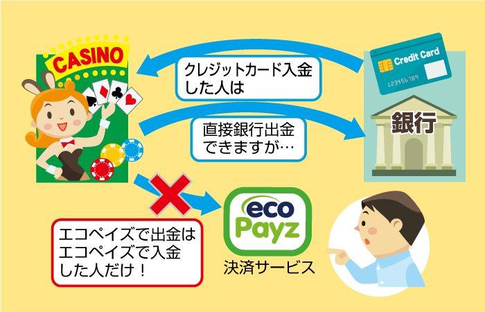 オンラインカジノは入金と出金が同じでないといけない