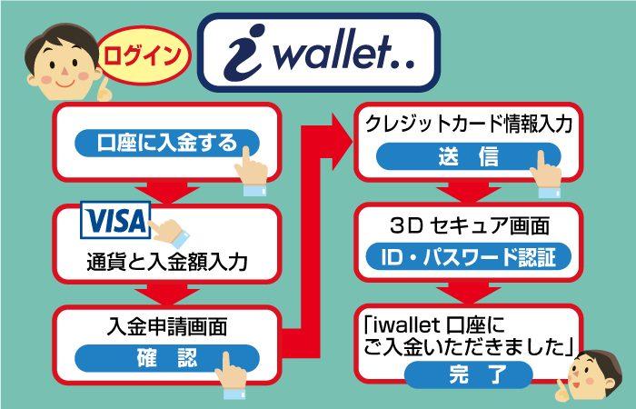 アイウォレットにクレジットカードで入金する方法