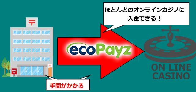 ゆうちょ銀行からecoPayz(エコペイズ)を経由し入金する