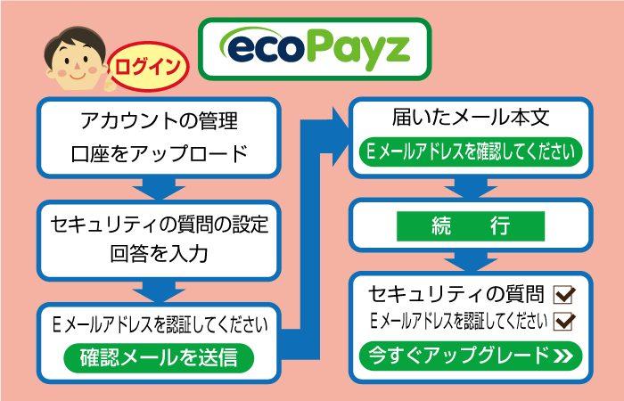 ecoPayz(エコペイズ)のシルバー会員からゴールド会員にアップグレード手順