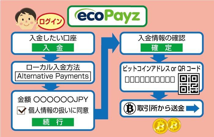 エコペイズにビットコインで入金する手順