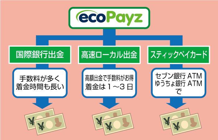 ecoPayz(エコペイズ)の出金方法一覧