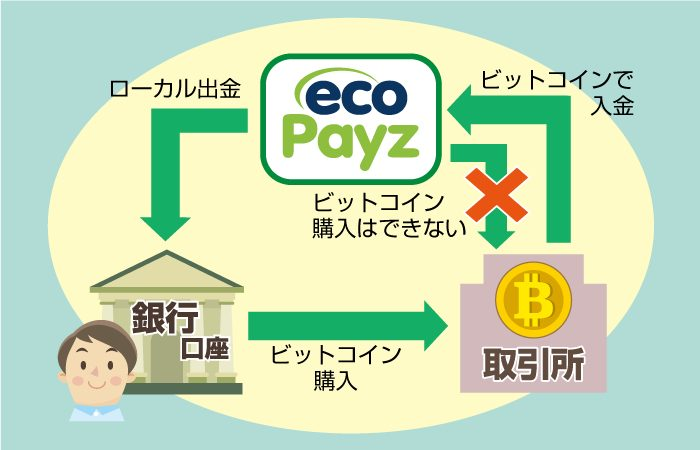 エコペイズでビットコインは購入できない
