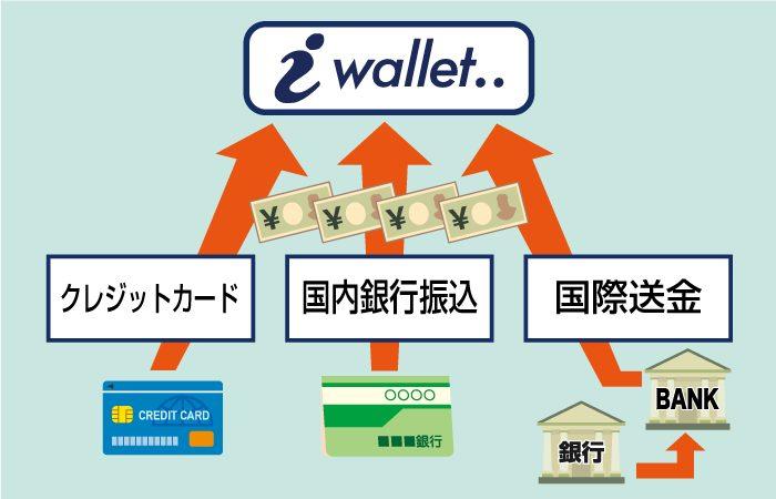 iWallet(アイウォレット)への入金方法は3つ