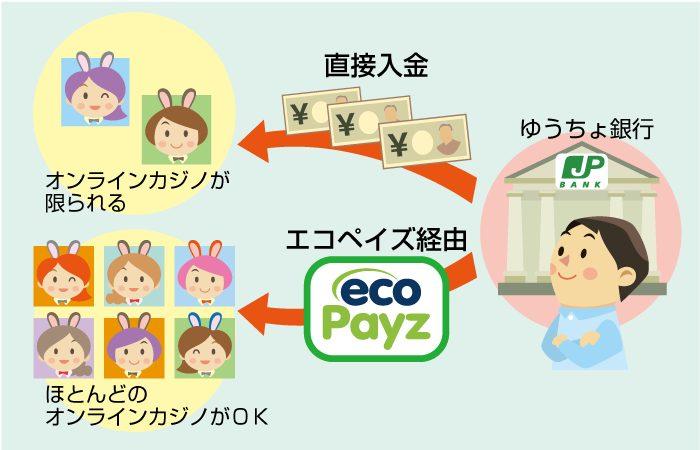 ゆうちょ銀行からオンラインカジノに入金する方法