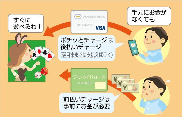 バンドルカードなら「ポチッとチャージで」お金が無くてもオンラインカジノに入金できる