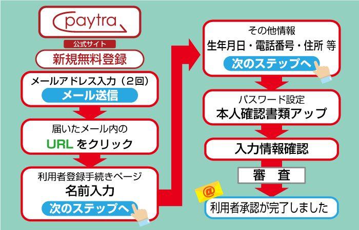 Paytra(ペイトラ)に登録しよう