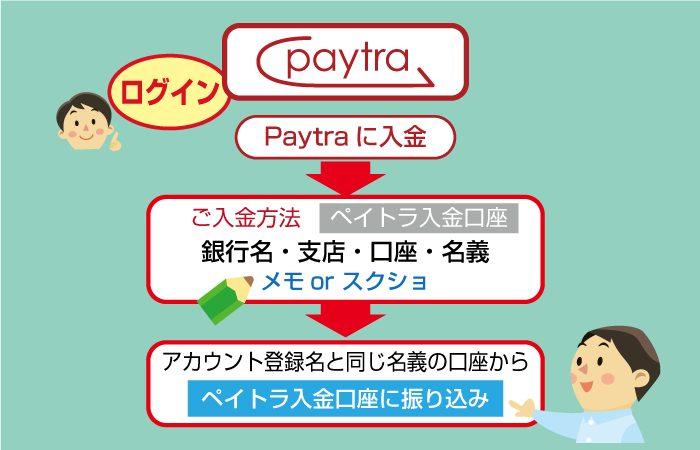 Paytra(ペイトラ)に入金しよう