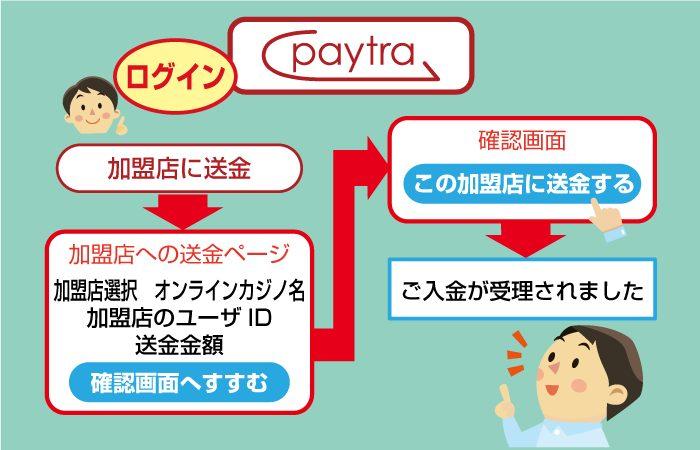 ペイトラからオンラインカジノへ送金しよう