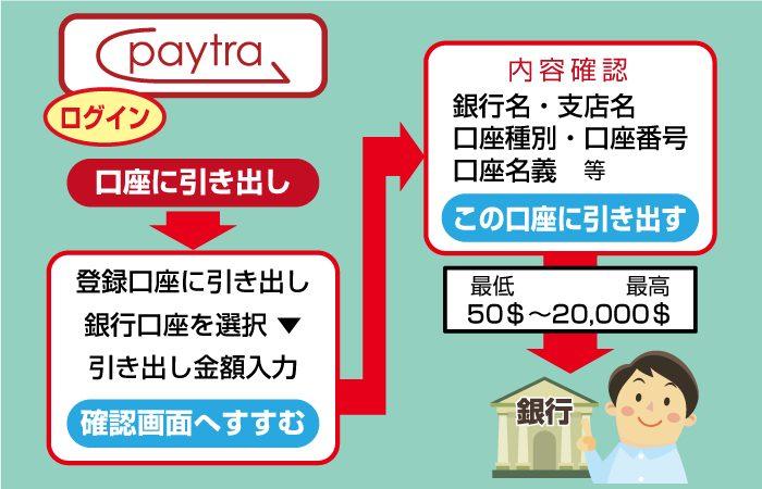 Paytra(ペイトラ)からの出金手順(引き出し方法)
