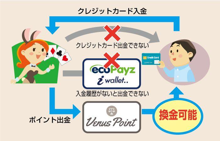 Venus Point(ヴィーナスポイント)は、クレジットカードでオンラインカジノに初めて入金した人におすすめ