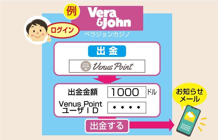 VenusPoint(ヴィーナスポイント)口座へ入金をしたい場面(オンラインカジノからポイント出金)