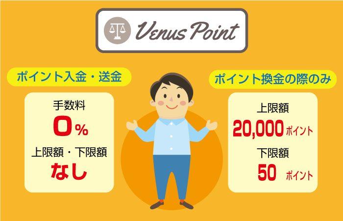 VenusPoint(ヴィーナスポイント)の手数料