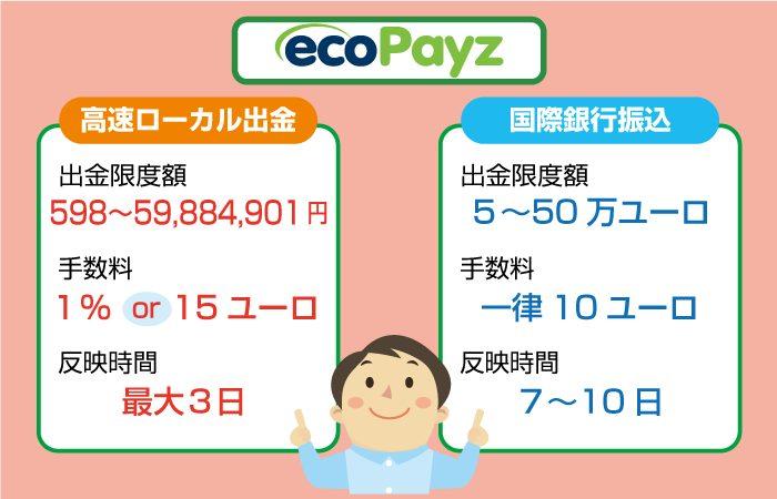 ecoPayz(エコペイズ)は2つの出金方法(高速ローカル出金、国際銀行振込)