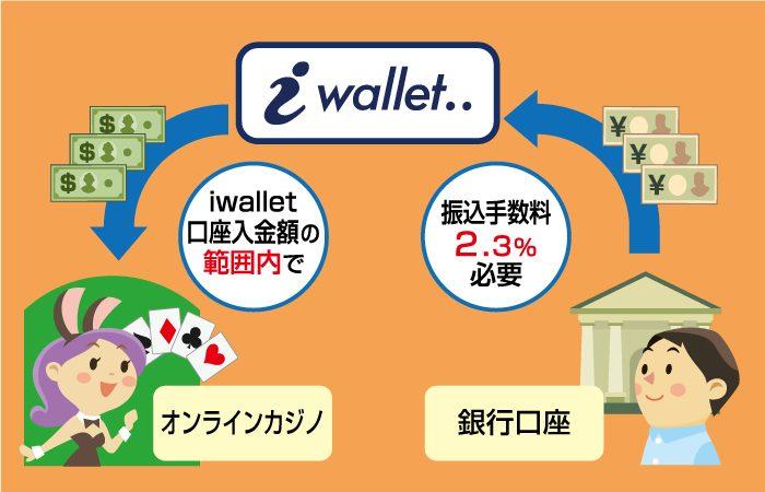 iWallet(アイウォレット)でオンラインカジノに入金する流れ