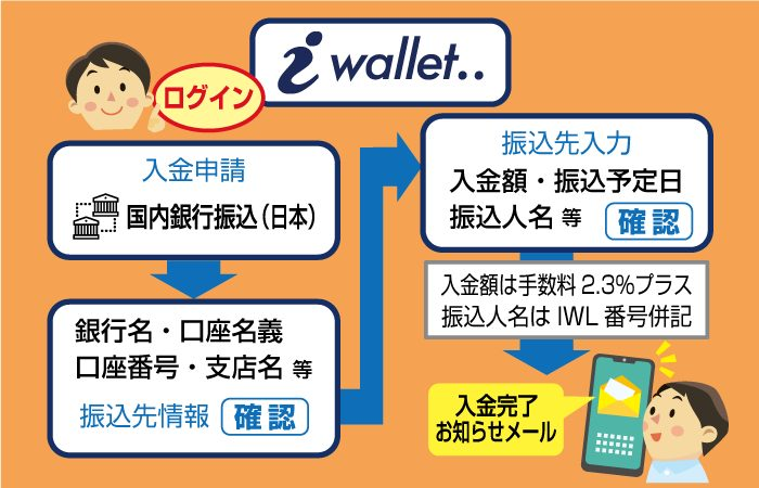 iWallet(アイウォレット)の国内銀行振込手順(図解)
