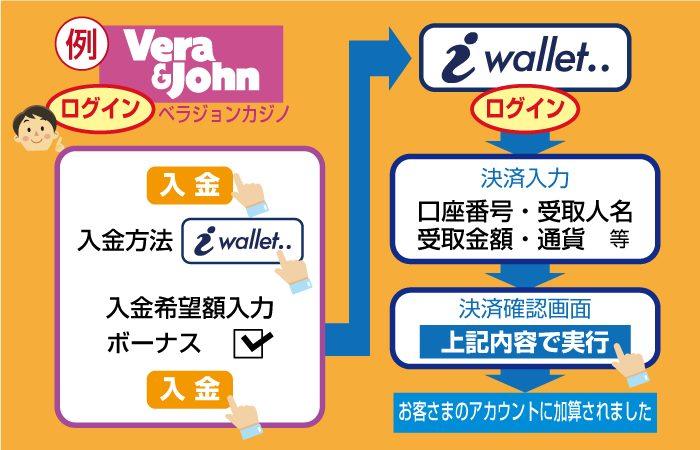 iWallet(アイウォレット)からオンラインカジノに入金する手順と方法
