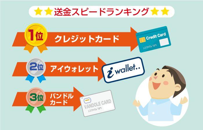 オンラインカジノの早い入金方法(アカウントに即反映)