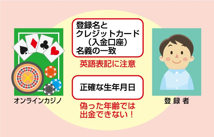 オンラインカジノの個人情報は正確に偽名などはアカウント強制退会の可能性あり