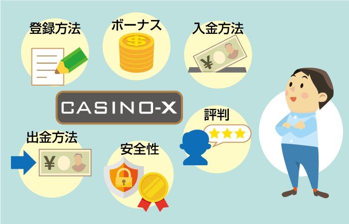 CASONO-X(カジノエックス)【登録・入金・出金・ボーナス・安全性・評判】