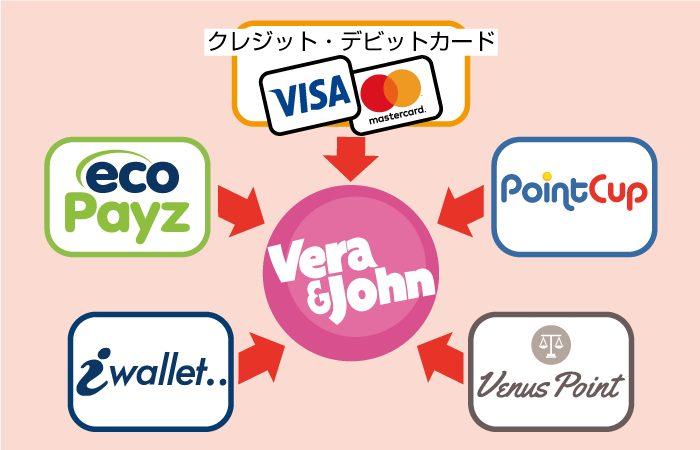 ベラジョンカジノの入金方法(クレジットカード・エコペイズ・アイウォレット・ポイントカップ・ビーナスポイント)