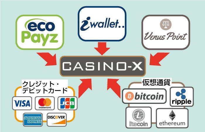 CASINO-X(カジノエックス)の入金方法(エコペイズ・アイウォレット・ビーナスポイント・クレジットカードJCB・VISA・MasterCard)