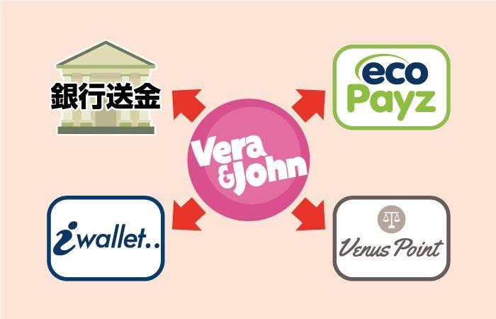 ベラジョンカジノの出金方法(国内銀行送金・エコペイズ・アイウォレット・ヴィーナスポイント)