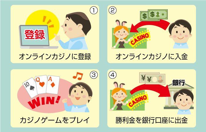 オンラインカジノを始める流れ・順番