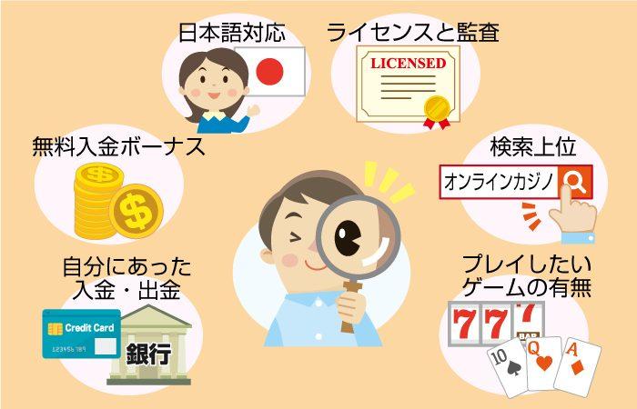 優良なオンラインカジノの選び方(見分け方)