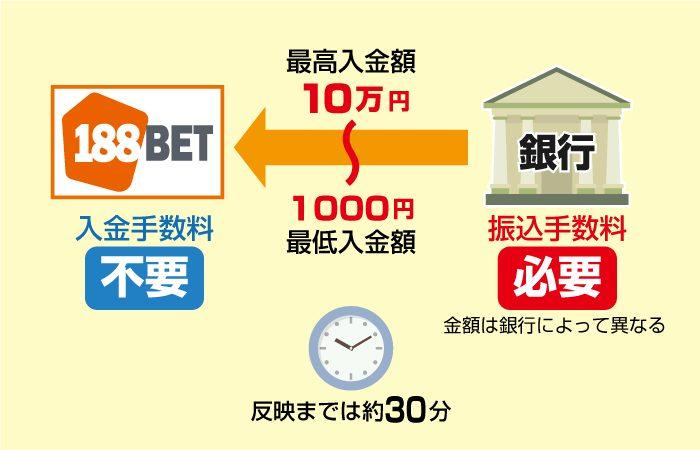 188BETでは銀行振込の最低・最高入金額と手数料