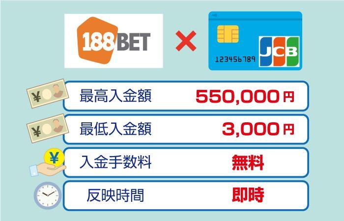 188BETのJCBカード入金手数料・最高・最低限度額・反映時間