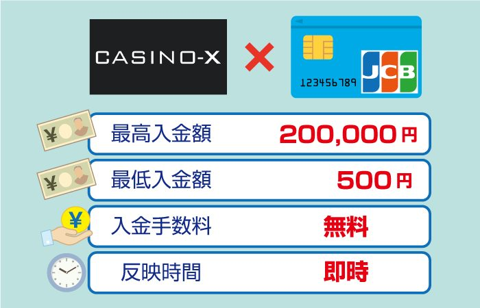 CASINO-X(カジノエックス)のJCBカード入金手数料・最低・最高限度額・反映時間