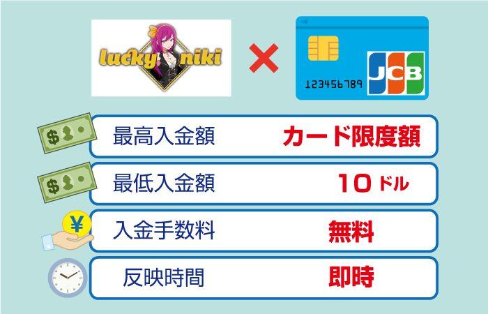 ラッキーニッキーカジノのJCBカード入金手数料・最高・最低限度額・反映時間