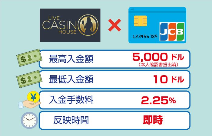 ライブカジノハウスのJCBカード入金手数料・最高・最低限度額・反映時間